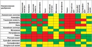 Таблица по совместимости органических и натуральных удобрений