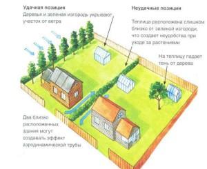 shema-raspolozheniya-teplicy13