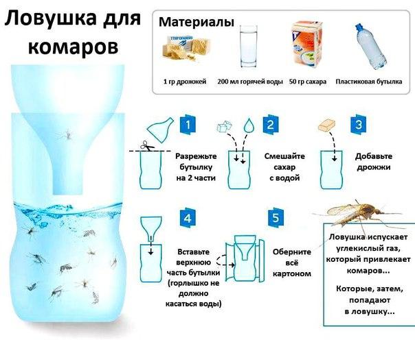 Состав своими руками от комаров